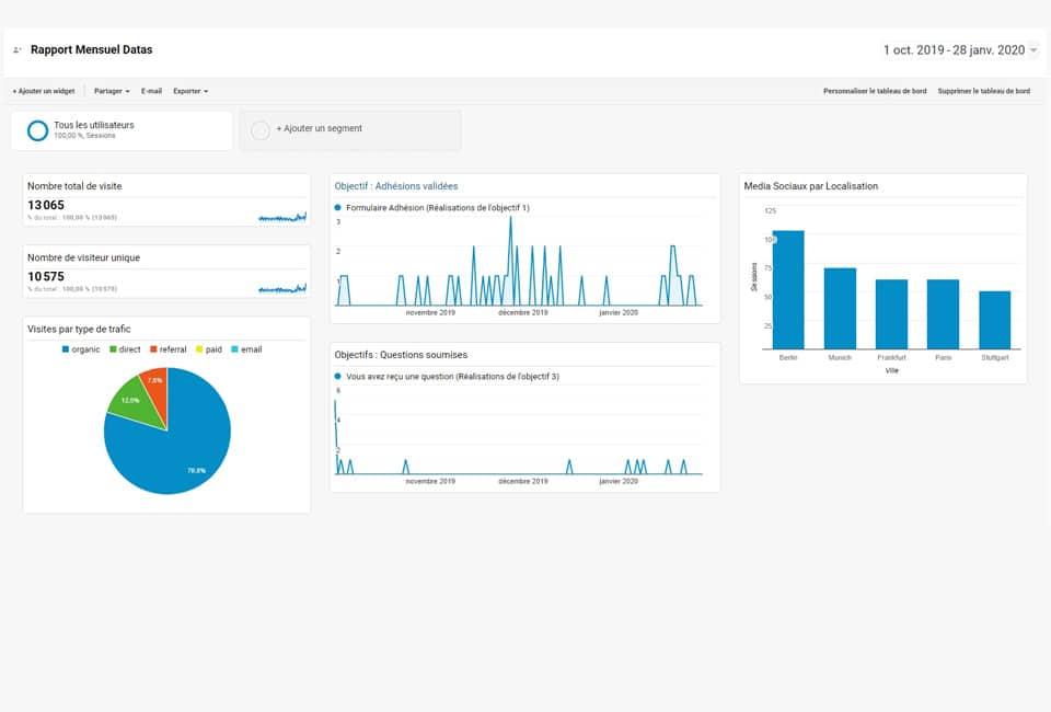 Suiver le trafic de votre site grâce au statistique et ajustons la statégie marketing